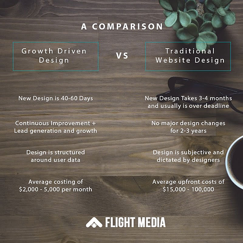Growth-driven website design vs. traditional website design