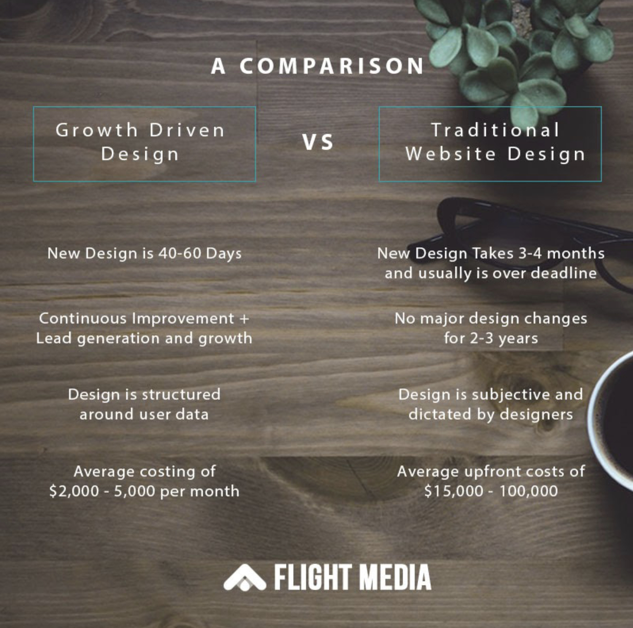 growth-driven design vs traditional website design