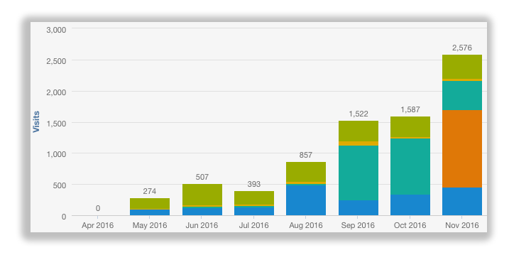 Client Website Traffic from Blogging