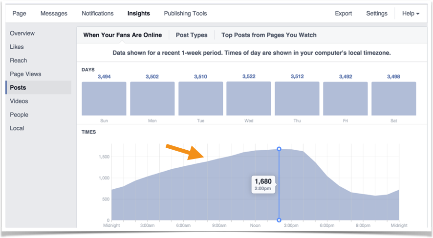 Facebook Insights for Best Time to Post