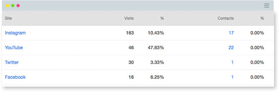 Hubspot Social Media Analytics