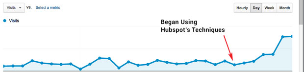 Results From Hubspot's Techniques