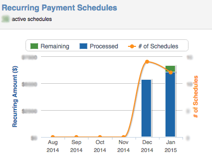 PaySimple Recurring Example