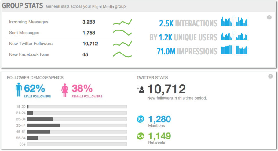 Social-Media-Analytics-Example