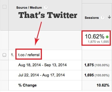 Increase in Twitter Traffic by 10.62%