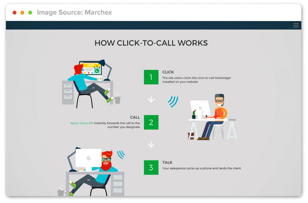 How Click To Call Works