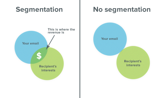 email-marketing-segmentation