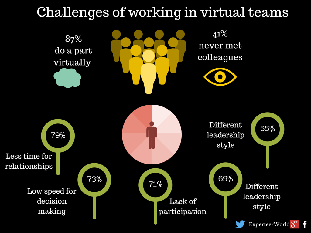 forming a virtual team essay Forming a multicultural virtual team will help nike company the author is associated with original business essays working with a multicultural virtual team.