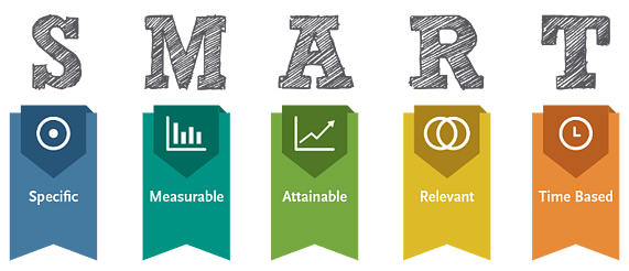 SMART goals, specific, measurable, attainable, relevant, time-based