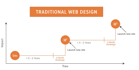 Hubspot's outline of the impact and timeline for traditional web design